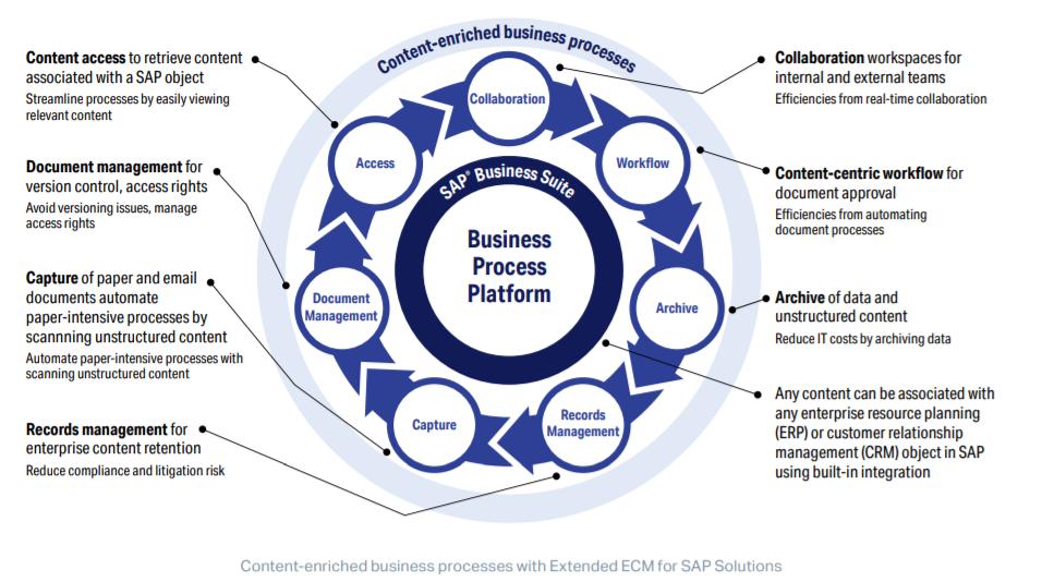 OpenText Extended ECM for SAP Solutions